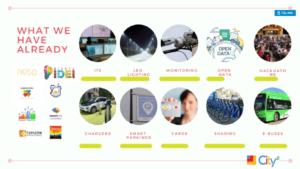 rysunek opisujacy smart cities