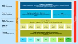 smart-cities-obrazek